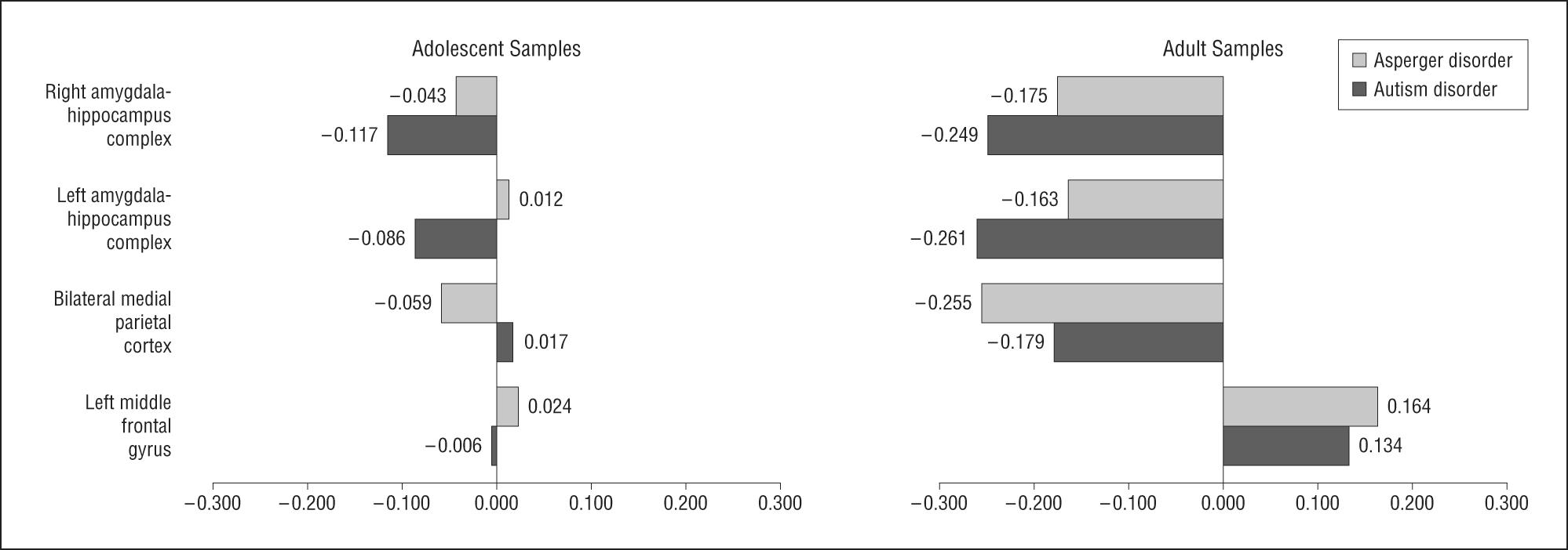 Meta-analysis of Gray Matter Abnormalities in Autism