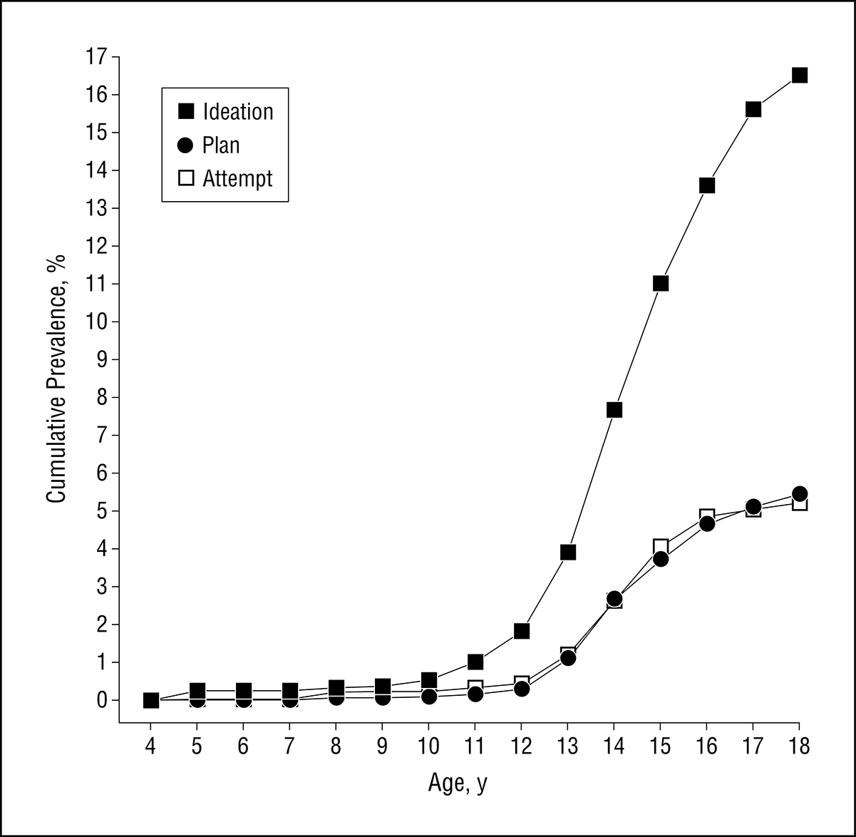 Prevalence, Correlates, and Treatment of Lifetime Suicidal