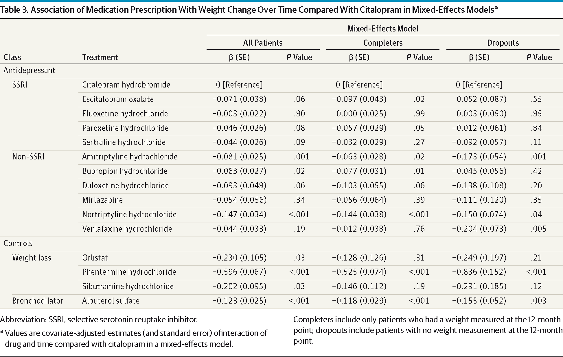 Ociation Of Medication Prescription With Weight Change Over Time Compared Citalopram In Mixed Effects
