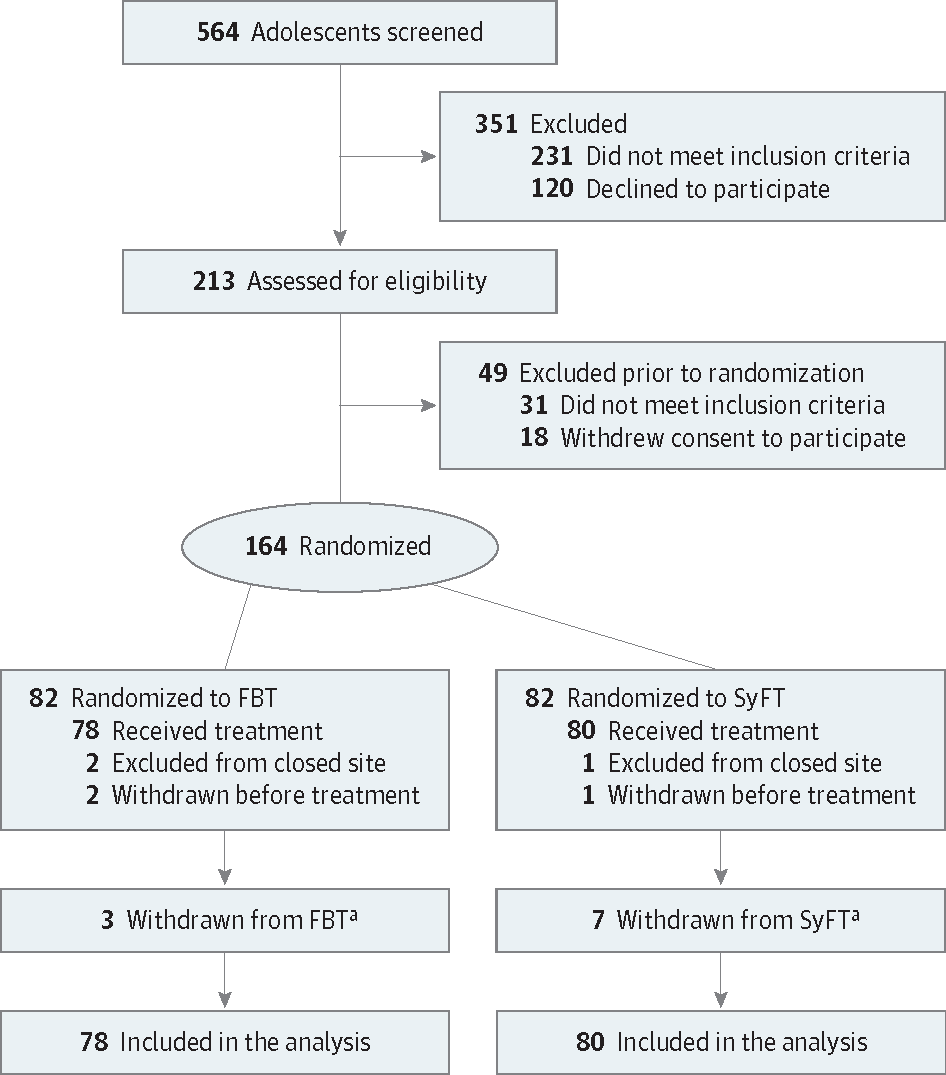 Partint Recruitment And Randomization In A Trial Comparing 2 Family Therapies For The Treatment Of Adolescent