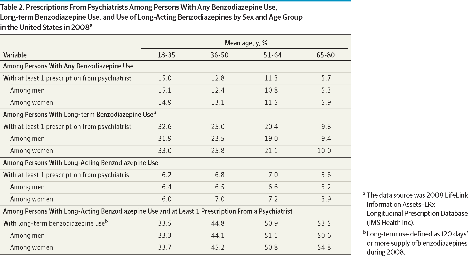 Benzodiazepine Use In The United States Anxiety Disorders Jama
