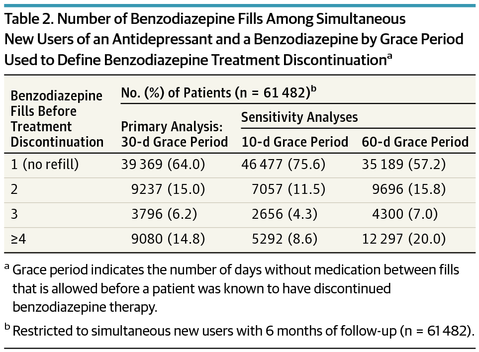 Number Of Benzodiazepine Fills Among Simultaneous New Users An Antidepressant And A By Grace