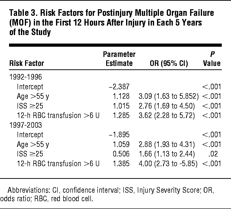 A 12 Year Prospective Study Of Postinjury Multiple Organ Failure