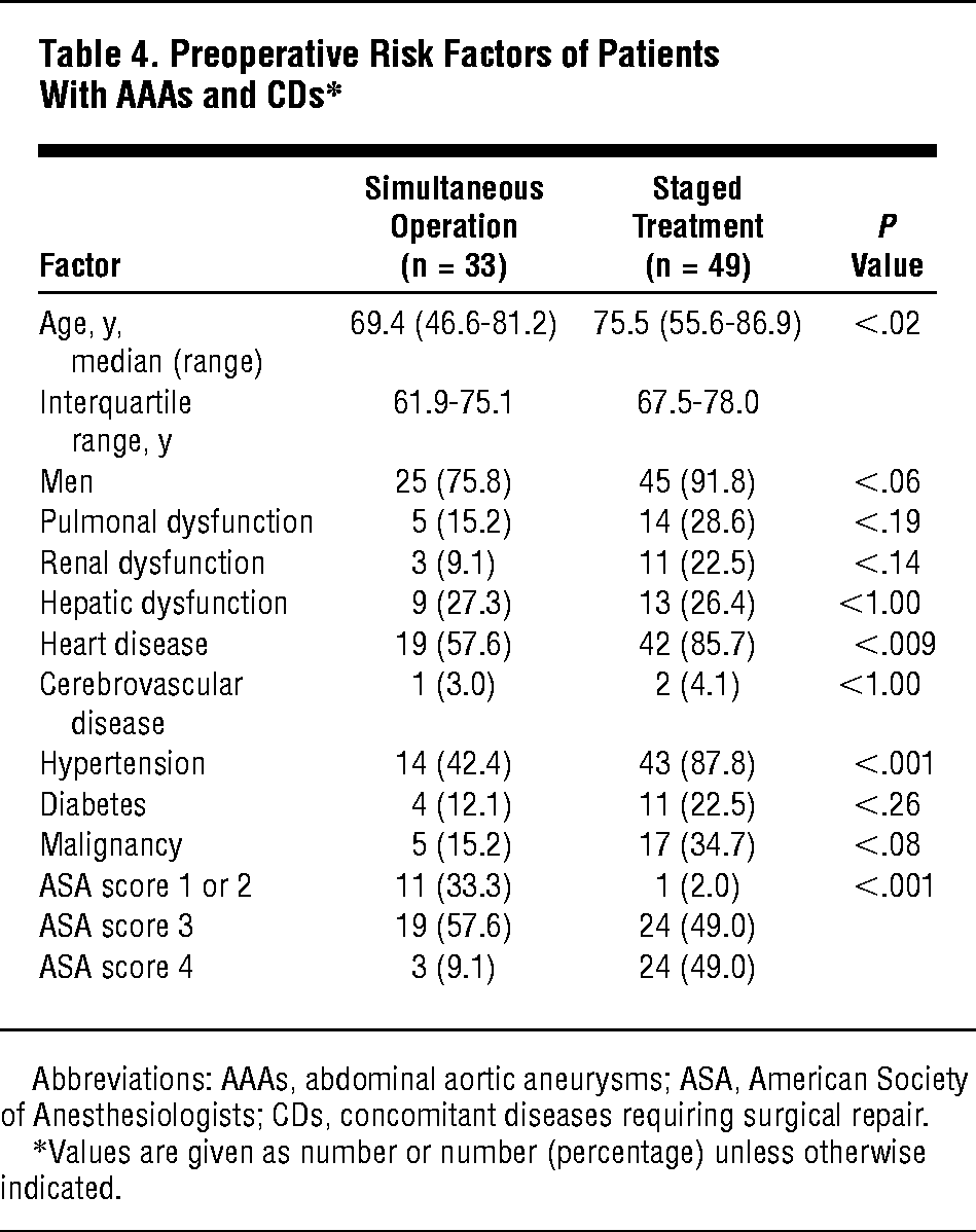 Preoperative Risk Factors Of Patients With AAAs And CDs