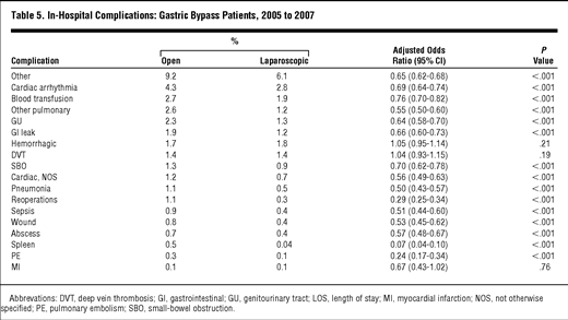 Laparoscopic Vs Open Gastric Bypass Surgery Differences In Patient