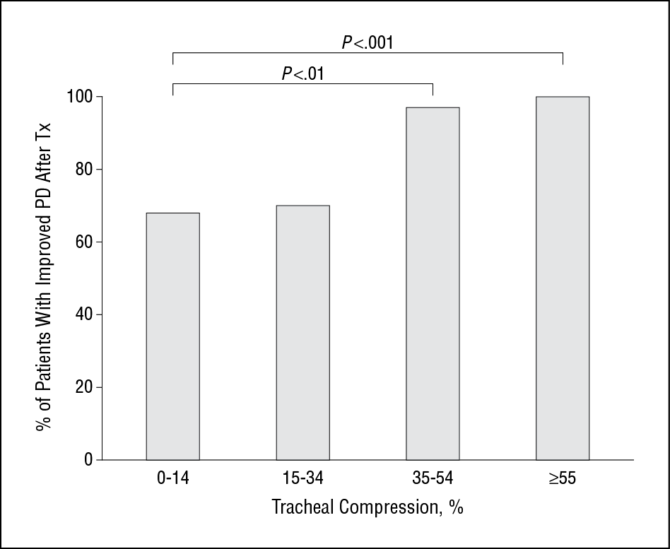 Positional Dyspnea And Tracheal Compression As Indications For