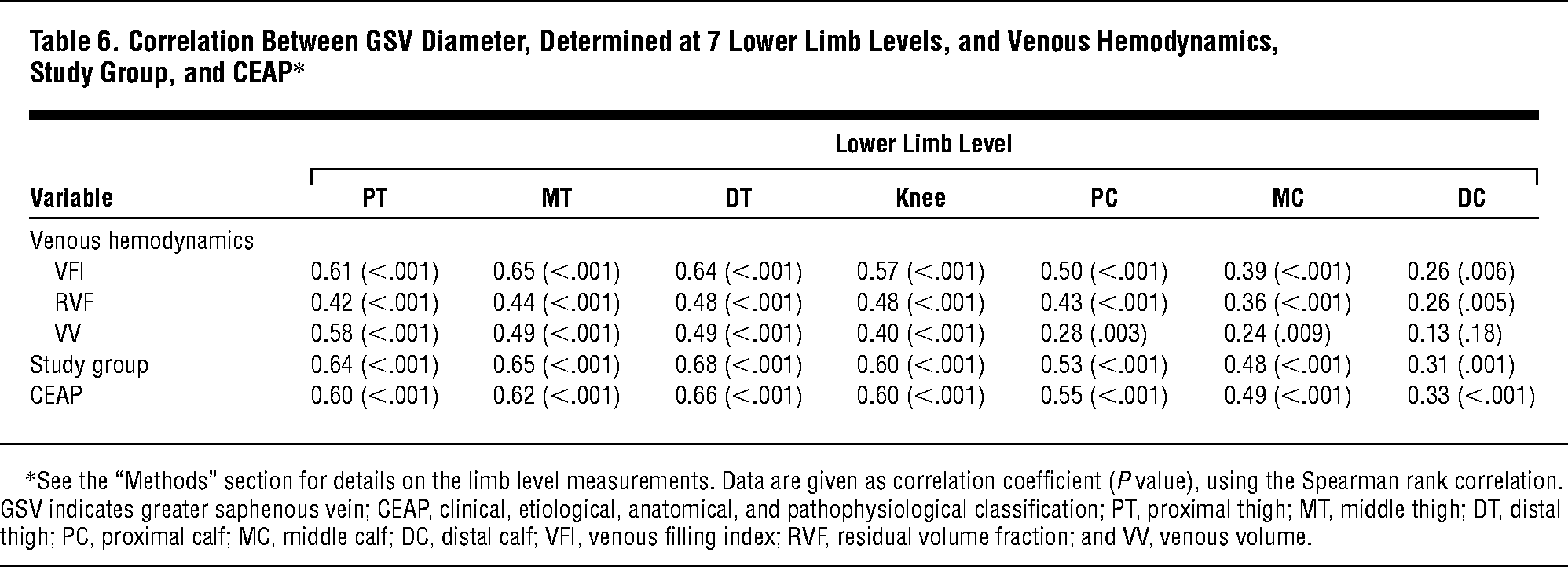 Clinical And Hemodynamic Significance Of The Greater Saphenous Vein