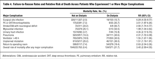 Risk of Major Nonemergent Inpatient General Surgical