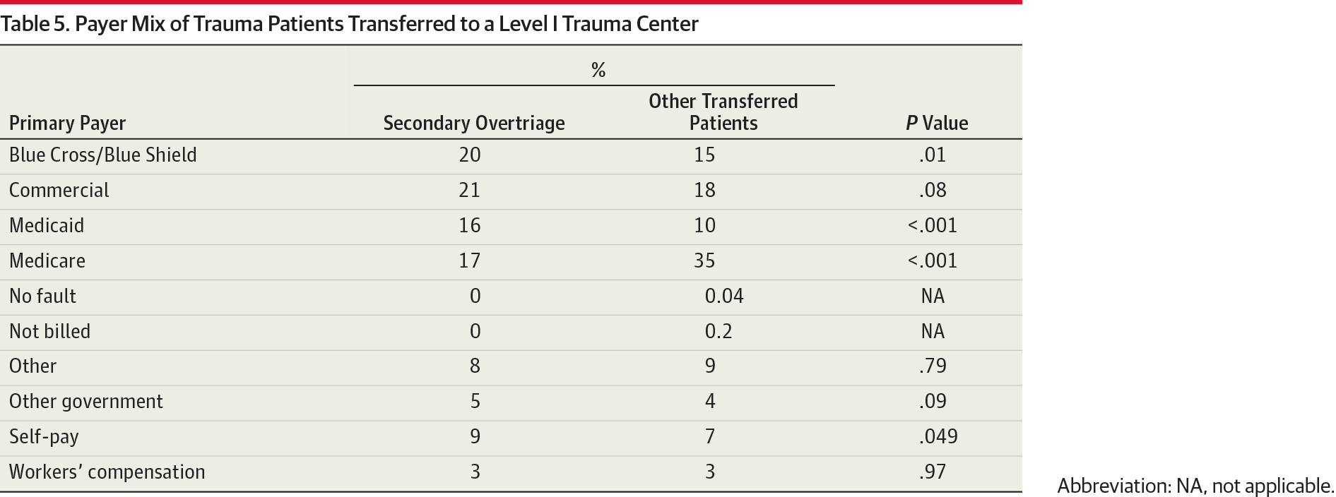 Secondary Overtriage: The Burden of Unnecessary