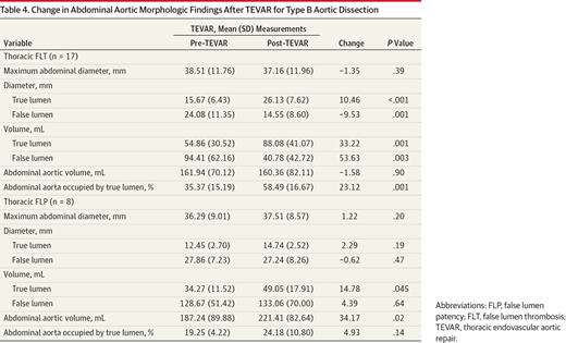 Aortic Morphologic Findings After Thoracic Endovascular