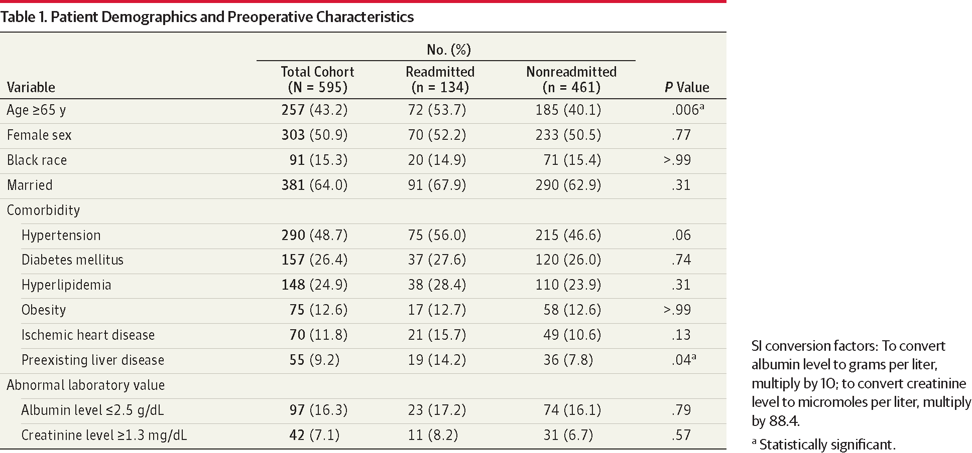 Tracking Early Readmission After Pancreatectomy to Index