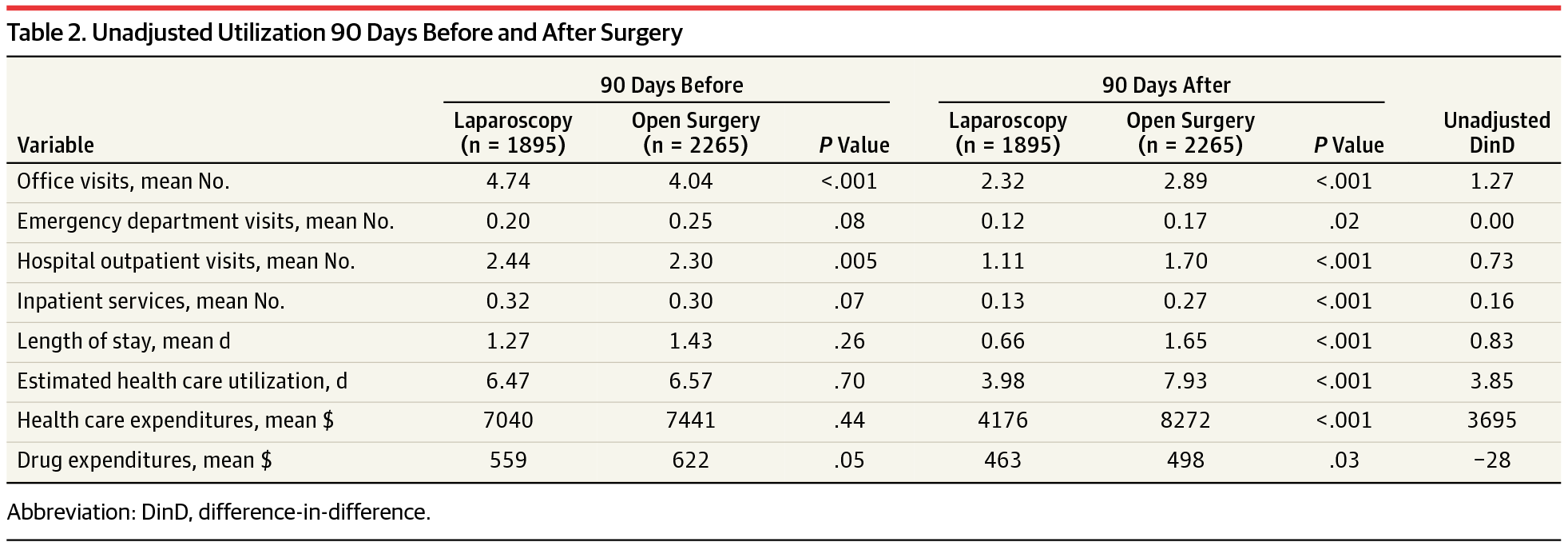 Effect of Laparoscopic Surgery on Health Care Utilization