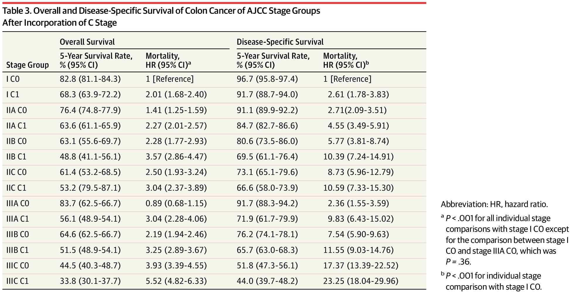Overall And Disease Specific Survival Of Colon Cancer Ajcc Stage Groups After Incorporation