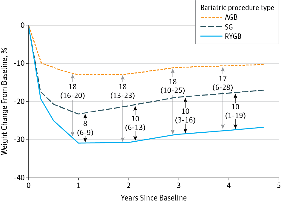 Bariatric Surgery And Long Term Durability Of Weight Loss