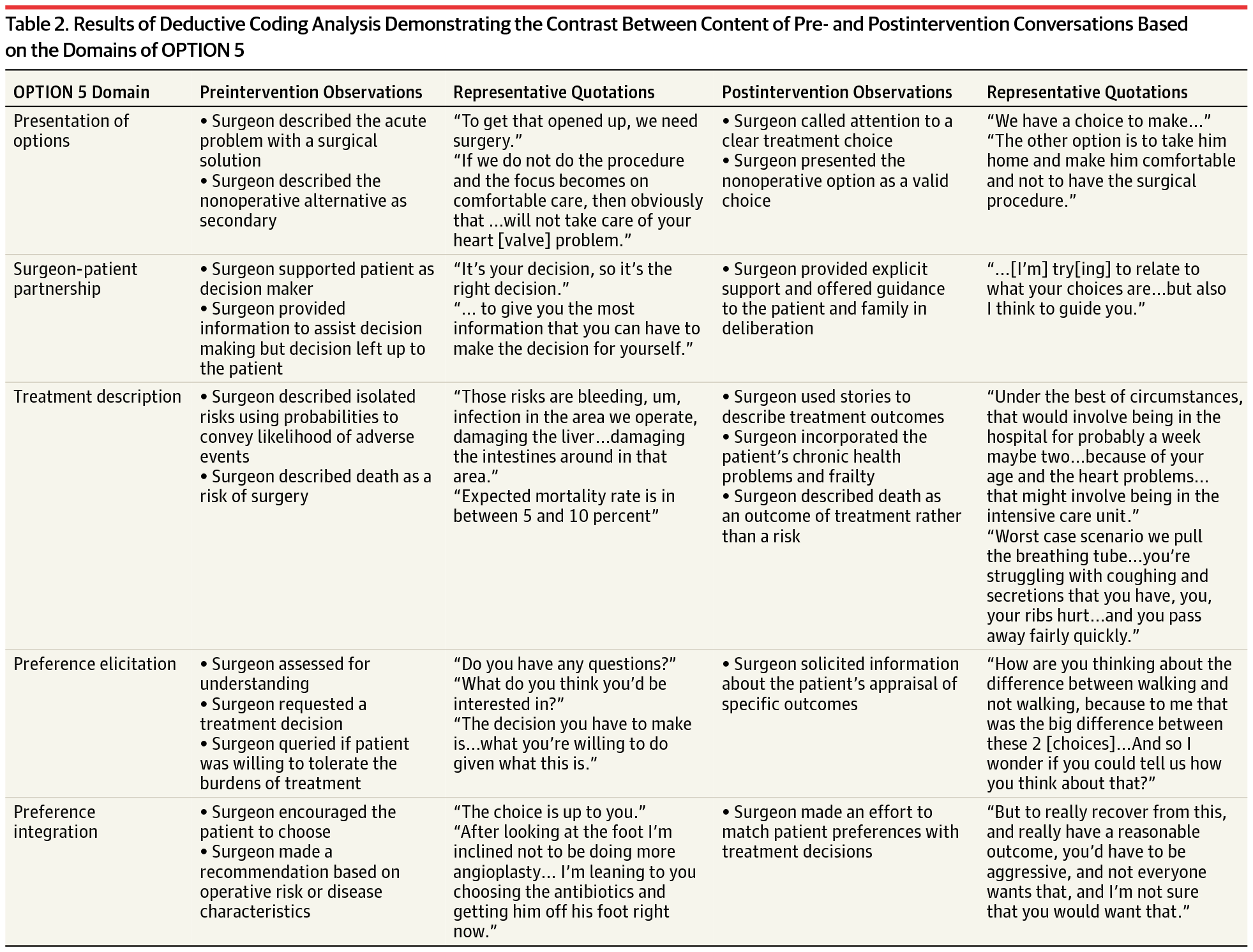 A Framework to Improve Surgeon Communication in High