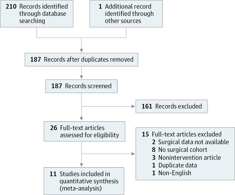 Use Of Computerized Clinical Decision Support Systems To