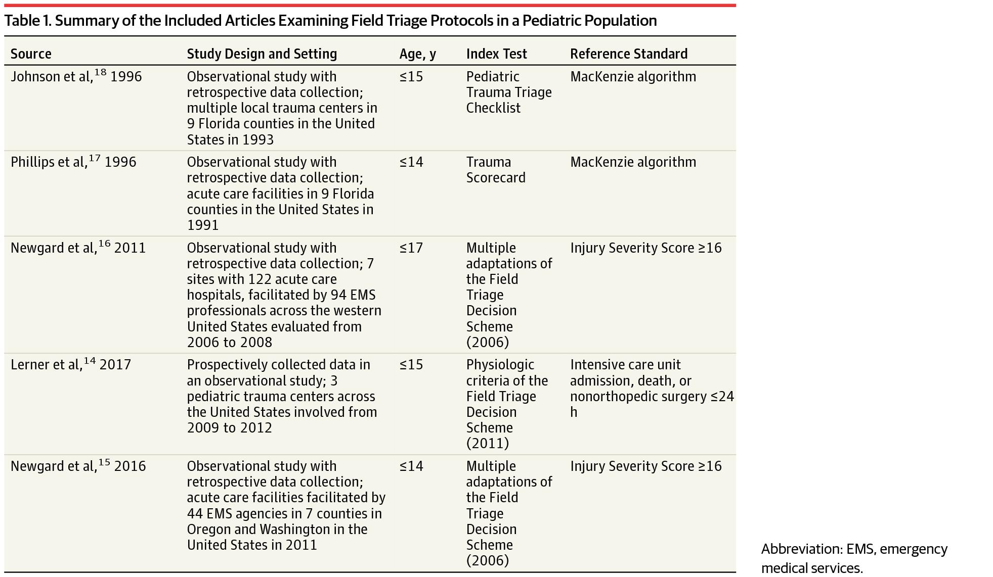 Accuracy of Pediatric Trauma Field Triage: A Systematic Review. | Emergency  Medicine | JAMA Surgery | JAMA Network