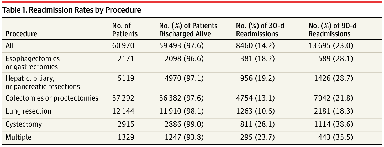 Comparison of Rates and Outcomes of Readmission to Index