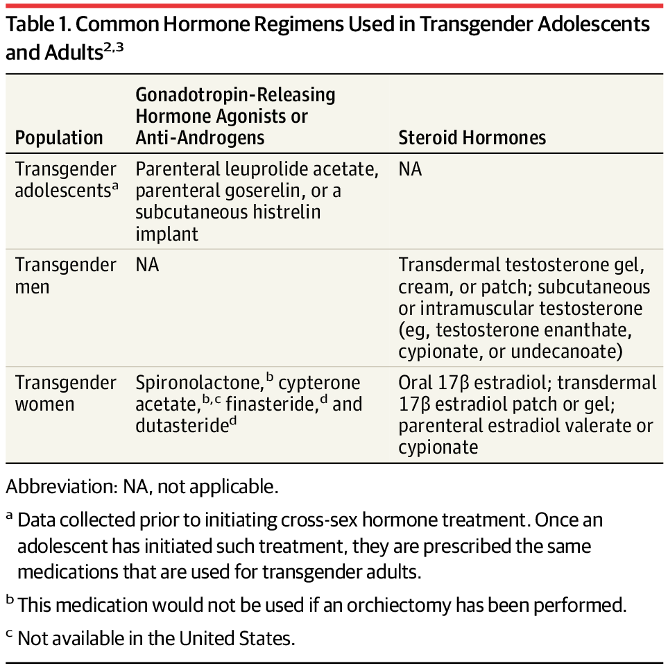 Common Hormone Regimens Used in Transgender Adolescents and Adults