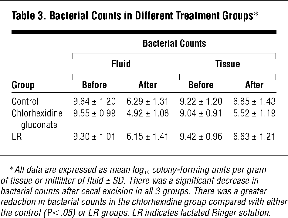 Bacterial Counts in Different Treatment Groups*