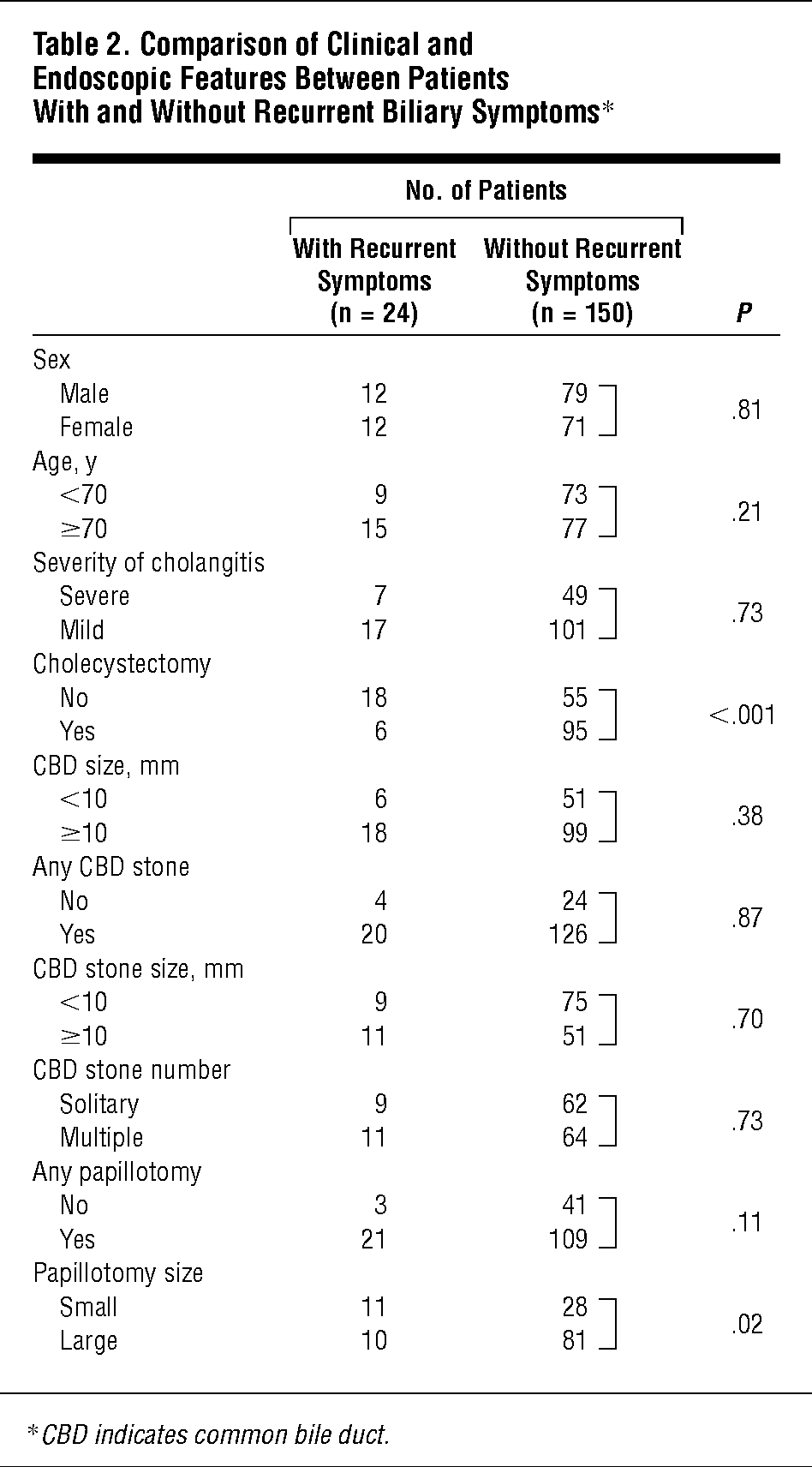 Comparison Of Clinical And Endoscopic Features Between Patients With Without Recur Biliary Symptoms