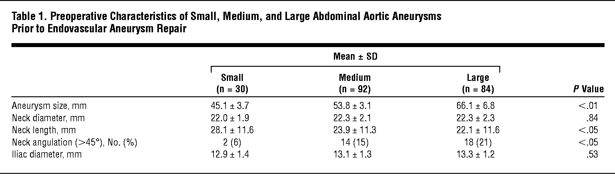 Preoperative Characteristics Of Small Medium And Large Abdominal Aortic Aneurysms Prior To Endovascular Aneurysm