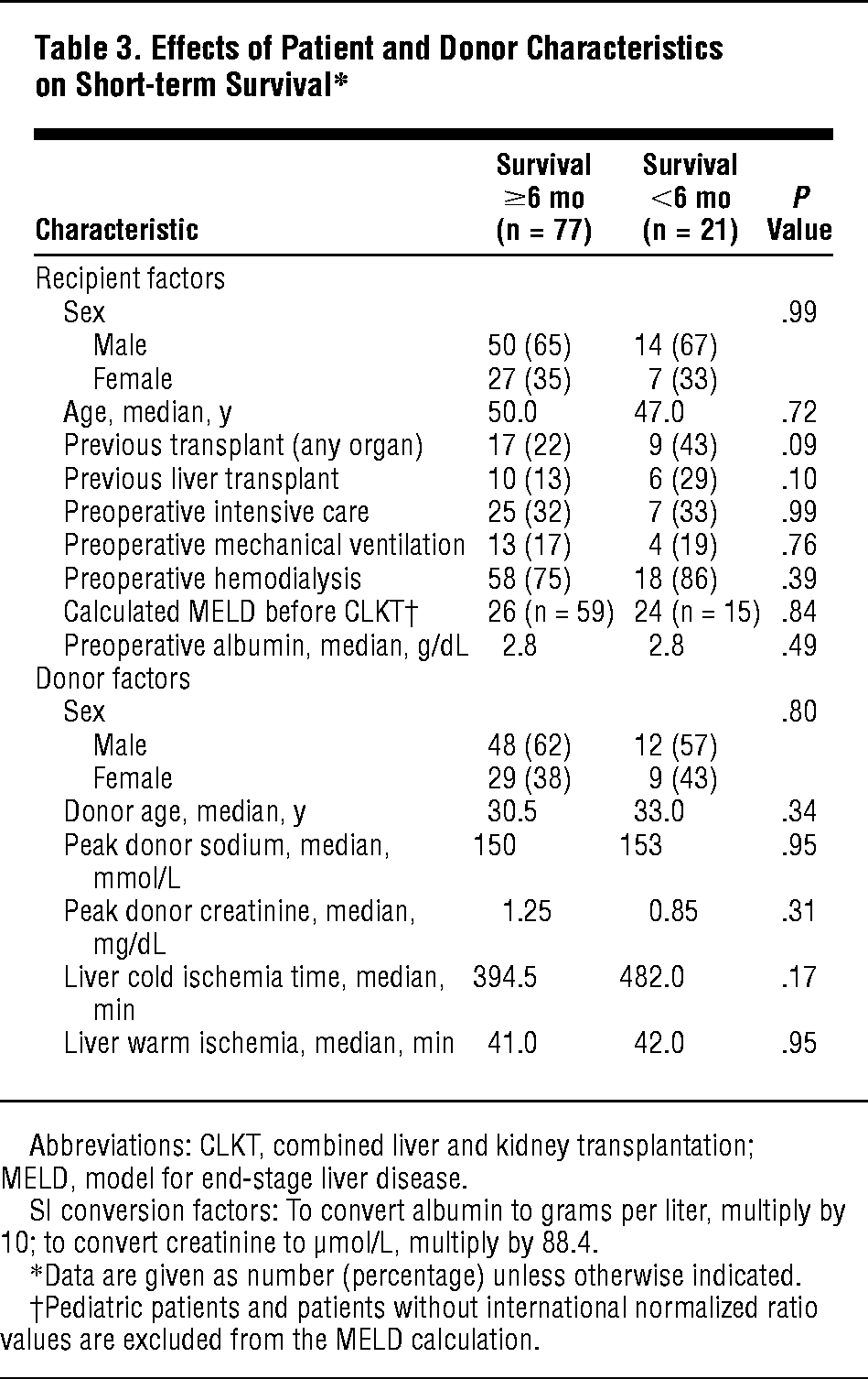 Long Term Analysis Of Combined Liver And Kidney Transplantation At A