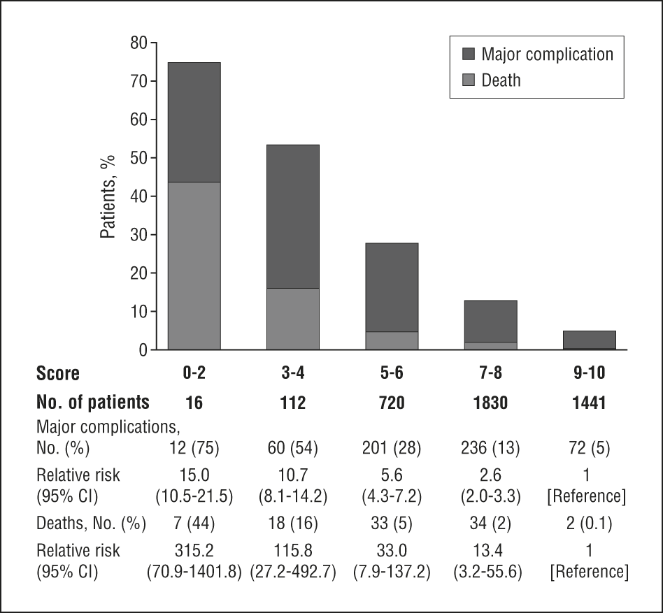 Utility Of The Surgical Apgar Score Validation In 4119 Patients