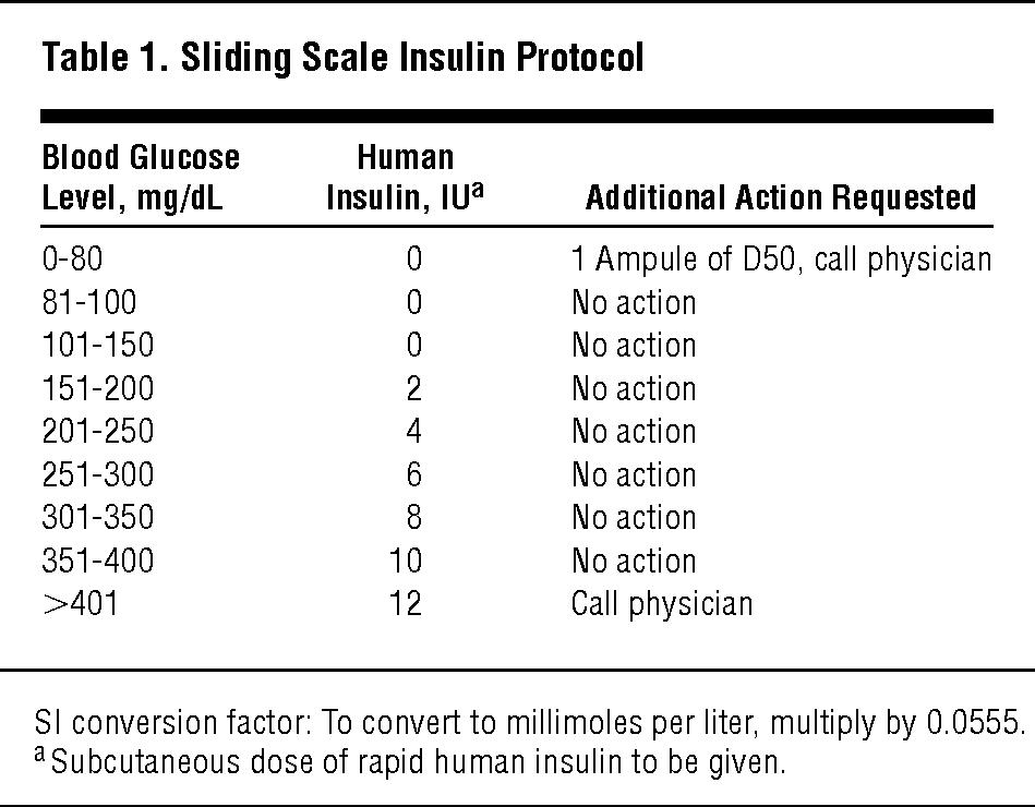 Sliding Scale Insulin Protocol